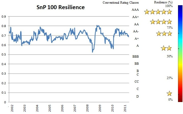 SnP_Resilience
