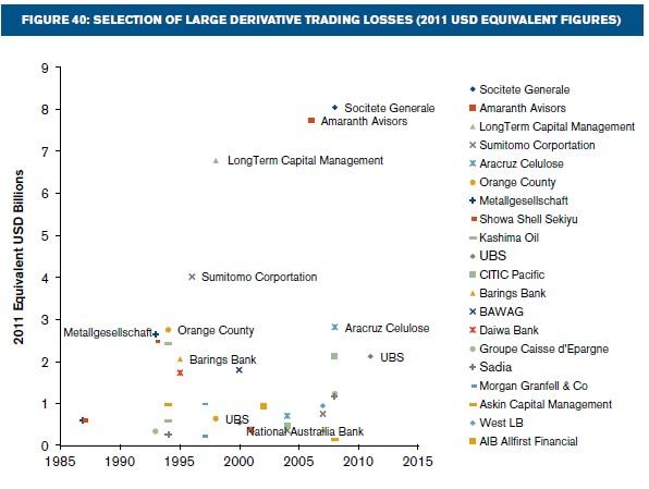 DerivativesLosses