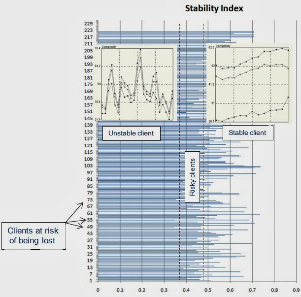 Stability-profile
