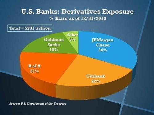 us_banks_derivatives_exposure_as_percent