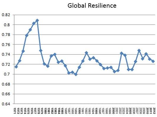 Resilience_global