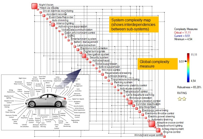 Car electronics: how much more complexity can we handle? | Ontonix ...