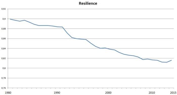 Global_Resilience