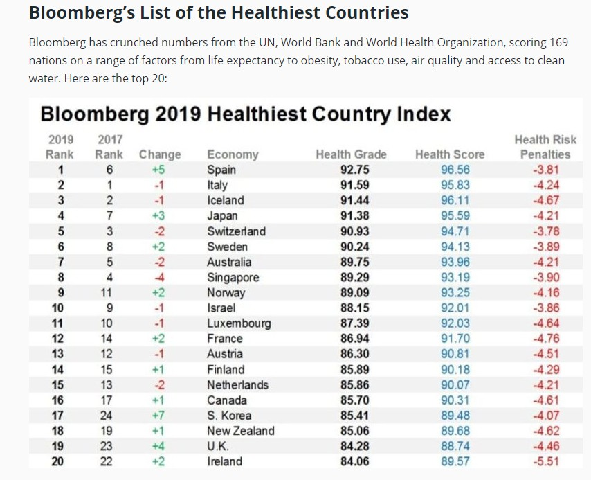 WHO_Health-ranking