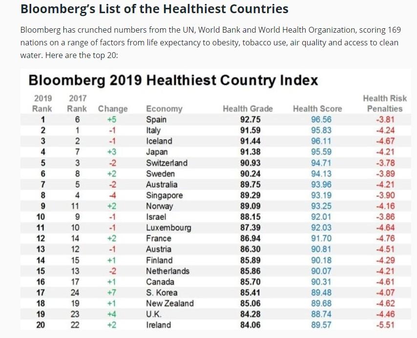 WHO_Health-ranking